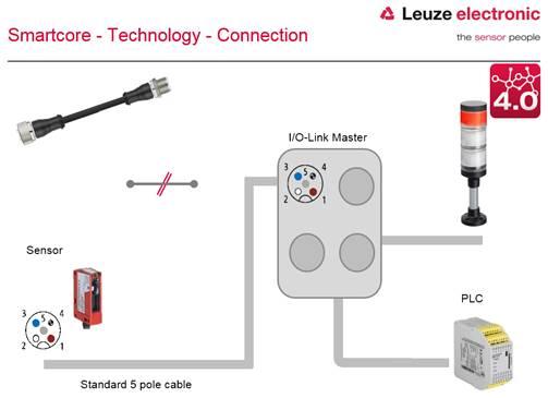 /Leuze/SmartCore.png